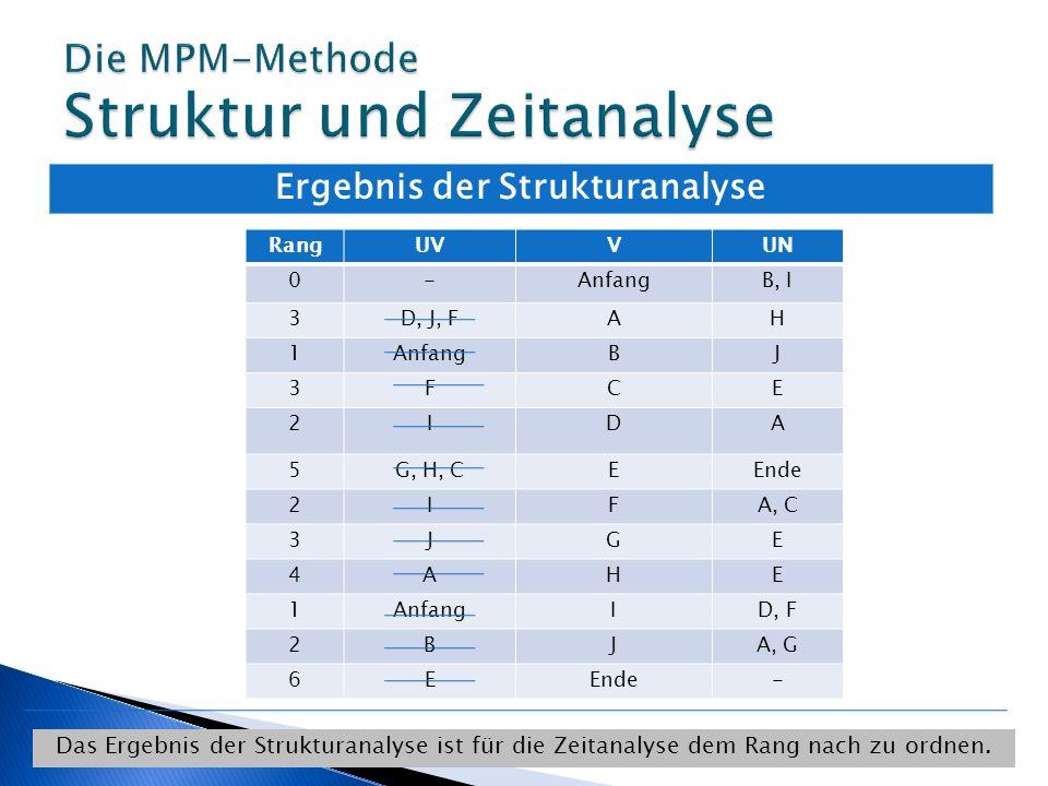 Ergebnis der Strukturanalyse RangUVVUN 0-AnfangB, I 3D, J, FAH 1AnfangBJ 3FCE 2IDA 5G, H, CEEnde 2IFA, C 3JGE 4AHE 1AnfangID, F 2BJA, G 6EEnde- Das Er