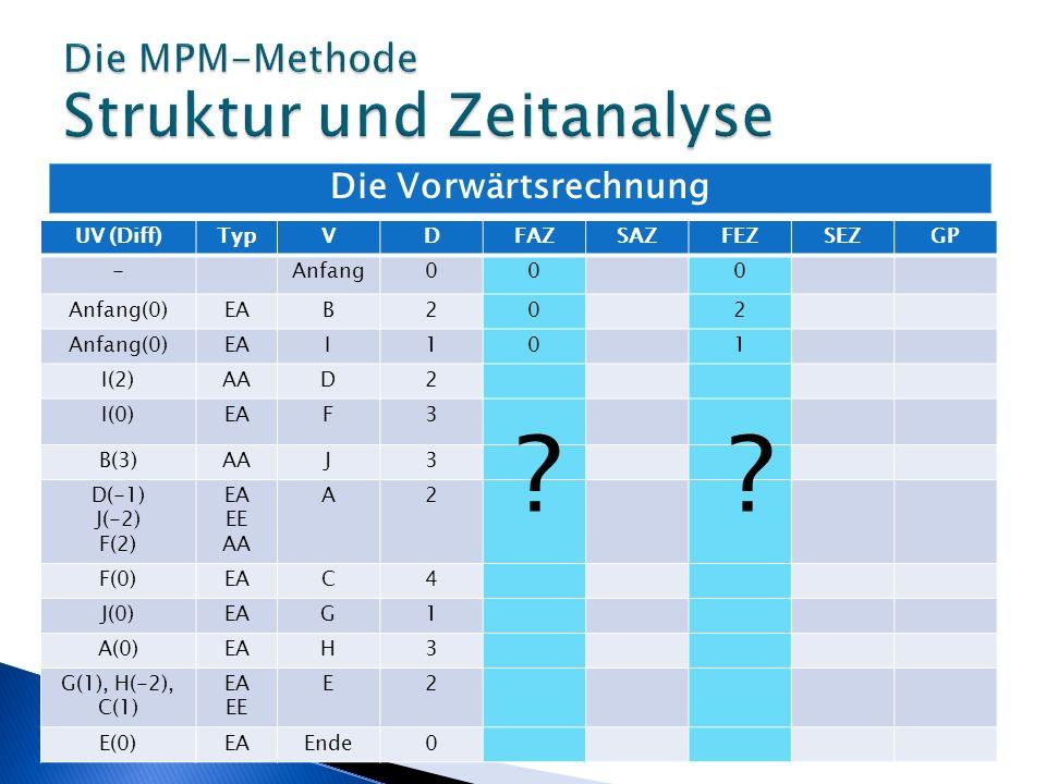 Die Vorwärtsrechnung UV (Diff)TypVDFAZSAZFEZSEZGP -Anfang000 Anfang(0)EAB202 Anfang(0)EAI101 I(2)AAD2 I(0)EAF3 B(3)AAJ3 D(-1) J(-2) F(2) EA EE AA A2 F