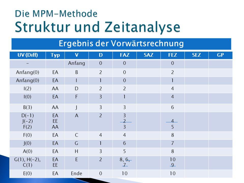 Ergebnis der Vorwärtsrechnung UV (Diff)TypVDFAZSAZFEZSEZGP -Anfang000 Anfang(0)EAB202 Anfang(0)EAI101 I(2)AAD224 I(0)EAF314 B(3)AAJ336 D(-1) J(-2) F(2