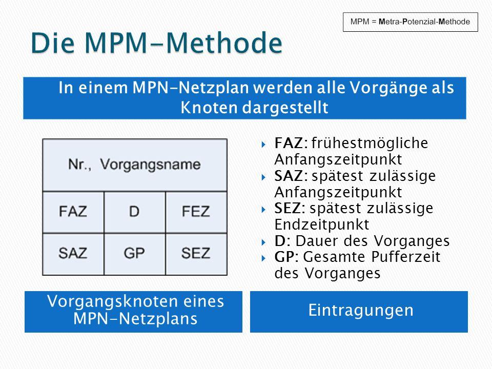 Vorgangsknoten eines MPN-Netzplans Eintragungen FAZ: frühestmögliche Anfangszeitpunkt SAZ: spätest zulässige Anfangszeitpunkt SEZ: spätest zulässige E