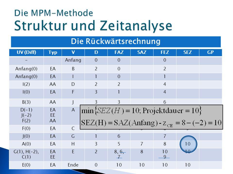 Die Rückwärtsrechnung UV (Diff)TypVDFAZSAZFEZSEZGP -Anfang000 Anfang(0)EAB202 Anfang(0)EAI101 I(2)AAD224 I(0)EAF314 B(3)AAJ336 D(-1) J(-2) F(2) EA EE
