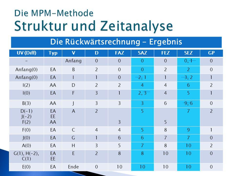 Die Rückwärtsrechnung - Ergebnis UV (Diff)TypVDFAZSAZFEZSEZGP -Anfang00000, 10 Anfang(0)EAB200220 Anfang(0)EAI102, 113, 21 I(2)AAD224462 I(0)EAF312, 3