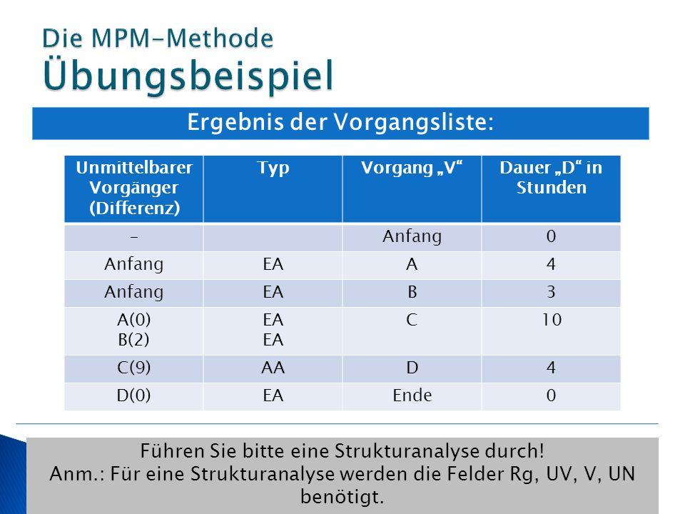 Ergebnis der Vorgangsliste: Führen Sie bitte eine Strukturanalyse durch! Anm.: Für eine Strukturanalyse werden die Felder Rg, UV, V, UN benötigt. Unmi