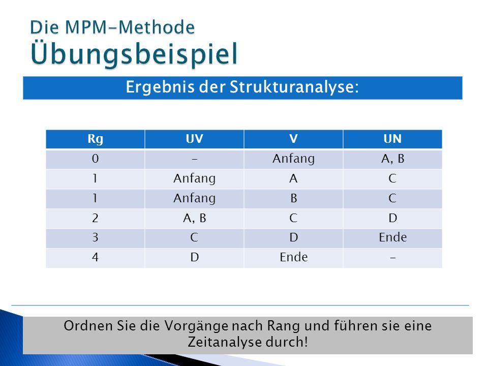 Ergebnis der Strukturanalyse: Ordnen Sie die Vorgänge nach Rang und führen sie eine Zeitanalyse durch! RgUVVUN 0-AnfangA, B 1AnfangAC 1 BC 2A, BCD 3CD