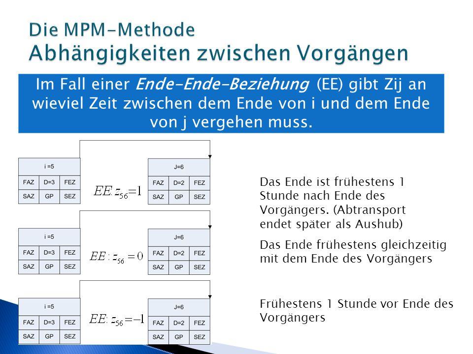 Die Vorwärtsrechnung UV (Diff)TypVDFAZSAZFEZSEZGP -Anfang000 Anfang(0)EAB202 Anfang(0)EAI101 I(2)AAD224 I(0)EAF314 B(3)AAJ336 D(-1) J(-2) F(2) EA EE AA A2323323 4545 Die Merkregeln sind nur Anzuwenden, wenn die zu vergleichenden Zahlen den selben Zeitpunkt betreffen.