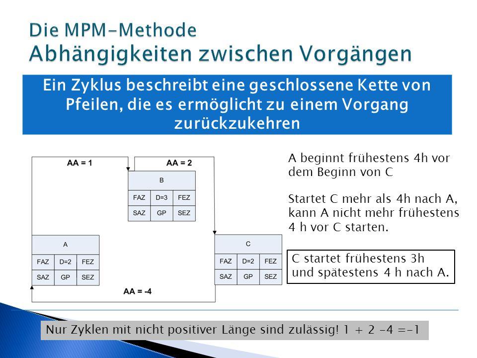 Die Rückwärtsrechnung UV (Diff)TypVDFAZSAZFEZSEZGP -Anfang000 Anfang(0)EAB202 Anfang(0)EAI101 I(2)AAD224 I(0)EAF314 B(3)AAJ336 D(-1) J(-2) F(2) EA EE AA A2 35 F(0)EAC448 J(0)EAG167 A(0)EAH358 G(1), H(-2), C(1) EA EE E2810 E(0)EAEnde010 ???