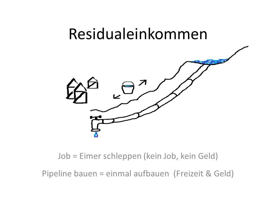 Residualeinkommen Job = Eimer schleppen (kein Job, kein Geld) Pipeline bauen = einmal aufbauen (Freizeit & Geld)