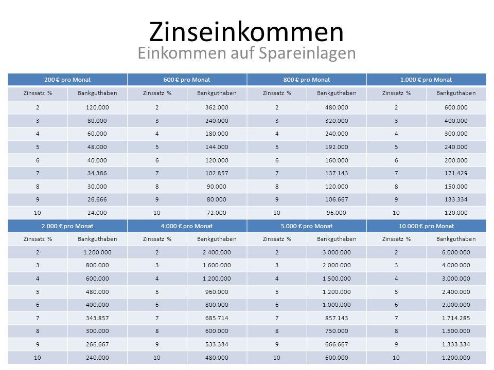 Zinseinkommen Einkommen auf Spareinlagen 200 pro Monat600 pro Monat800 pro Monat1.000 pro Monat Zinssatz %BankguthabenZinssatz %BankguthabenZinssatz %