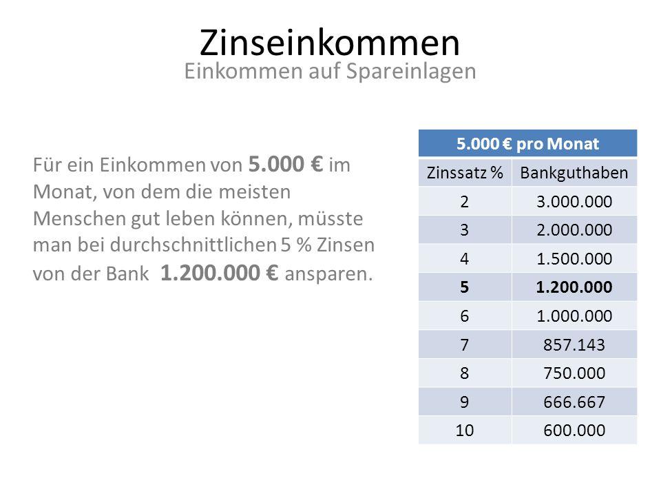 Zinseinkommen Einkommen auf Spareinlagen 200 pro Monat Zinssatz %Bankguthaben 2120.000 380.000 460.000 548.000 640.000 734.386 830.000 926.666 1024.000 Selbst für ein kleines Zusatzeinkommen von 200 im Monat, müsste man bei durchschnittlichen 4 % Zinsen von der Bank schon 60.000 ansparen.
