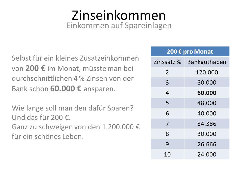 Zinseinkommen Einkommen auf Spareinlagen 200 pro Monat Zinssatz %Bankguthaben 2120.000 380.000 460.000 548.000 640.000 734.386 830.000 926.666 1024.00