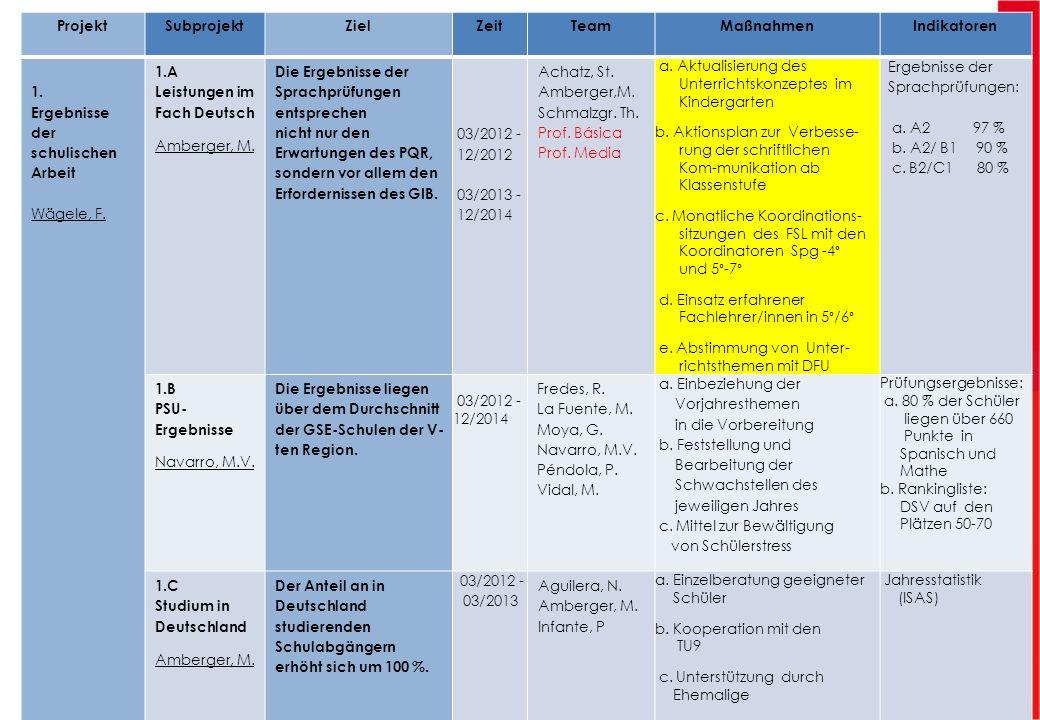 ProjektSubprojektZielZeitTeamMaßnahmenIndikatoren 1. Ergebnisse der schulischen Arbeit Wägele, F. 1.A Leistungen im Fach Deutsch Amberger, M. Die Erge