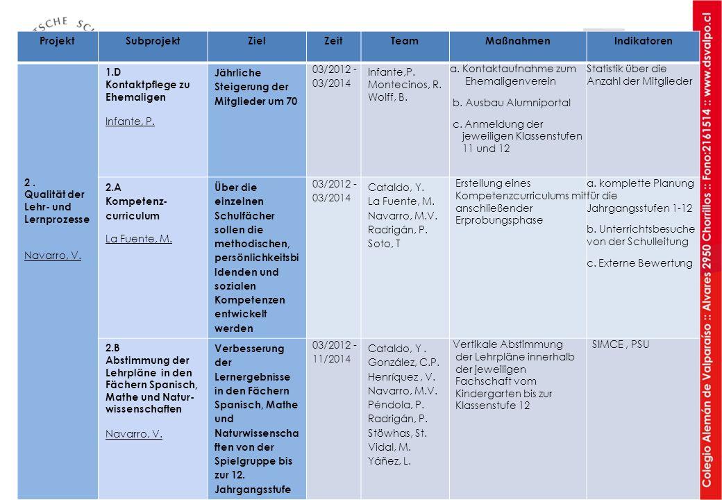 ProjektSubprojektZielZeitTeamMaßnahmenIndikatoren 2. Qualität der Lehr- und Lernprozesse Navarro, V. 1.D Kontaktpflege zu Ehemaligen Infante, P. Jährl
