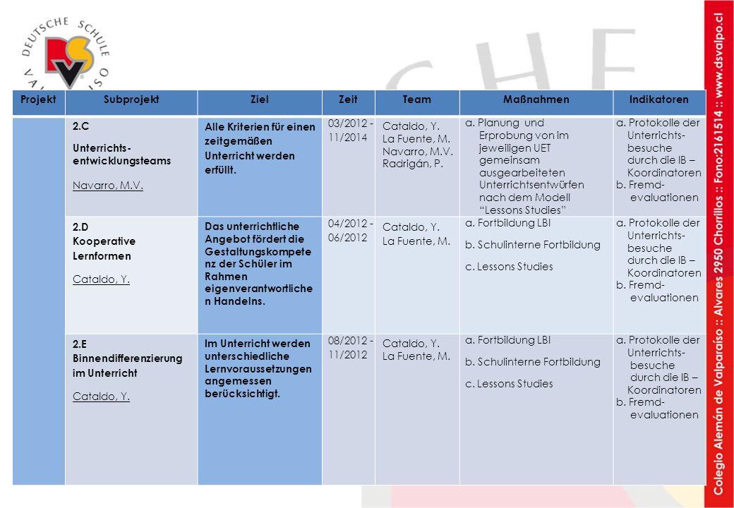 ProjektSubprojektZielZeitTeamMaßnahmenIndikatoren 2.C Unterrichts- entwicklungsteams Navarro, M.V. Alle Kriterien für einen zeitgemäßen Unterricht wer
