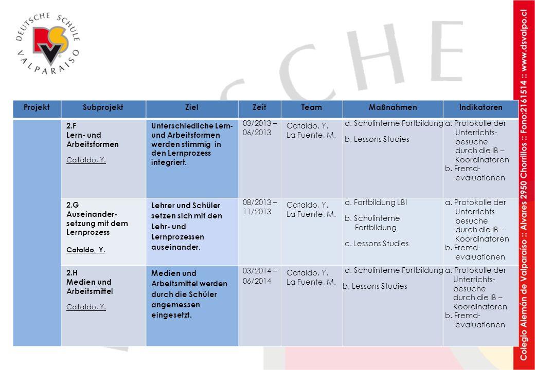 ProjektSubprojektZielZeitTeamMaßnahmenIndikatoren 2.F Lern- und Arbeitsformen Cataldo, Y. Unterschiedliche Lern- und Arbeitsformen werden stimmig in d