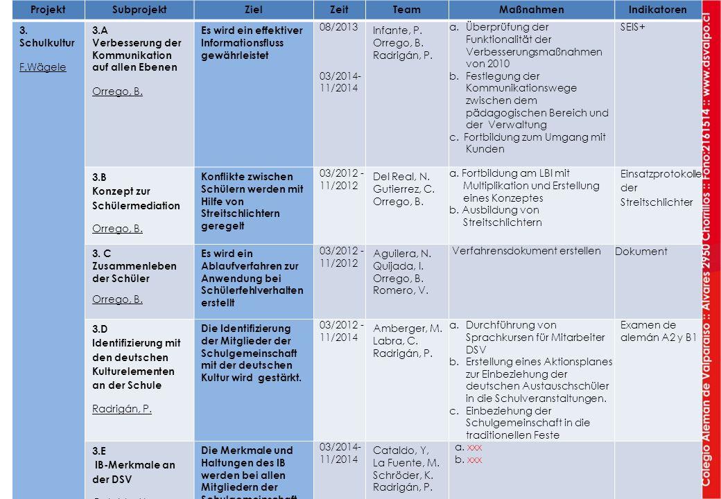 ProjektSubprojektZielZeitTeamMaßnahmenIndikatoren 3. Schulkultur F.Wägele 3.A Verbesserung der Kommunikation auf allen Ebenen Orrego, B. Es wird ein e