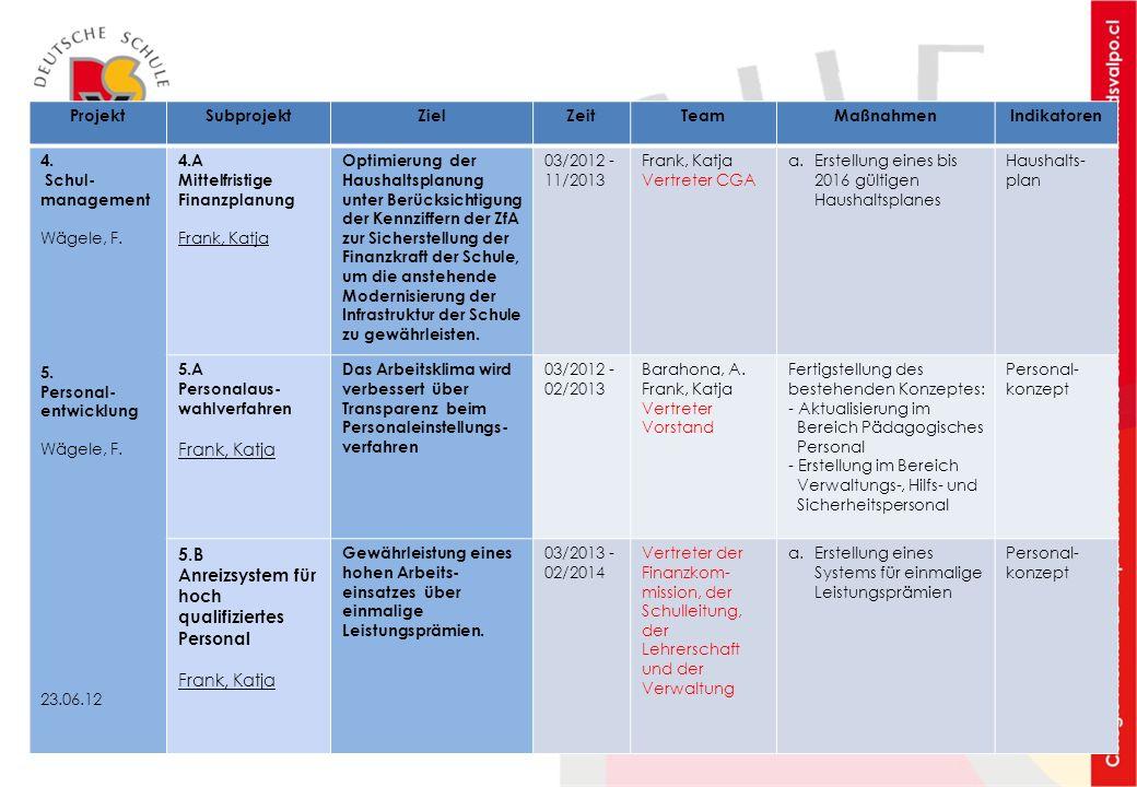 ProjektSubprojektZielZeitTeamMaßnahmenIndikatoren 4. Schul- management Wägele, F. 5. Personal- entwicklung Wägele, F. 23.06.12 4.A Mittelfristige Fina