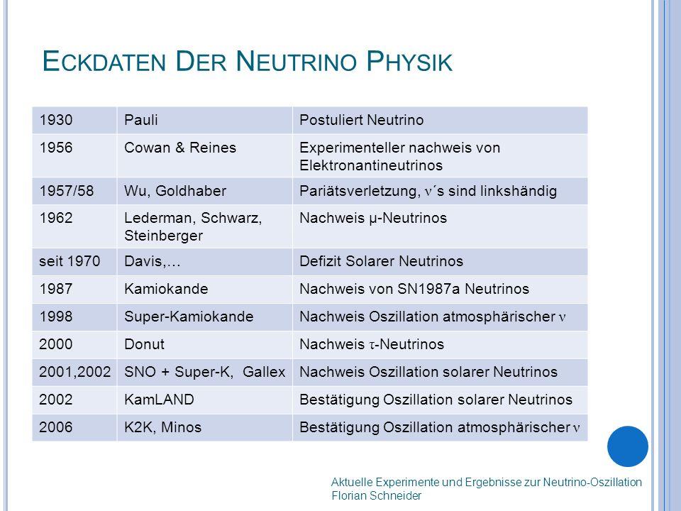 E CKDATEN D ER N EUTRINO P HYSIK 1930PauliPostuliert Neutrino 1956Cowan & ReinesExperimenteller nachweis von Elektronantineutrinos 1957/58Wu, GoldhaberPariätsverletzung, ν ´s sind linkshändig 1962Lederman, Schwarz, Steinberger Nachweis μ-Neutrinos seit 1970Davis,…Defizit Solarer Neutrinos 1987KamiokandeNachweis von SN1987a Neutrinos 1998Super-KamiokandeNachweis Oszillation atmosphärischer ν 2000DonutNachweis τ- Neutrinos 2001,2002SNO + Super-K, GallexNachweis Oszillation solarer Neutrinos 2002KamLANDBestätigung Oszillation solarer Neutrinos 2006K2K, MinosBestätigung Oszillation atmosphärischer ν Aktuelle Experimente und Ergebnisse zur Neutrino-Oszillation Florian Schneider