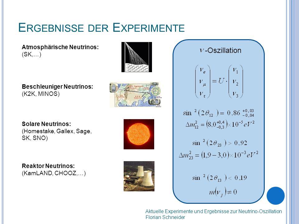 E RGEBNISSE DER E XPERIMENTE Aktuelle Experimente und Ergebnisse zur Neutrino-Oszillation Florian Schneider Atmosphärische Neutrinos: (SK,…) Beschleuniger Neutrinos: (K2K, MINOS) Solare Neutrinos: (Homestake, Gallex, Sage, SK, SNO) Reaktor Neutrinos: (KamLAND, CHOOZ,…) -Oszillation