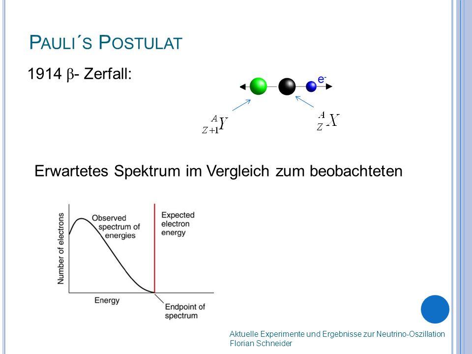 P AULI ´ S P OSTULAT 1914 β - Zerfall: Erwartetes Spektrum im Vergleich zum beobachteten Aktuelle Experimente und Ergebnisse zur Neutrino-Oszillation Florian Schneider