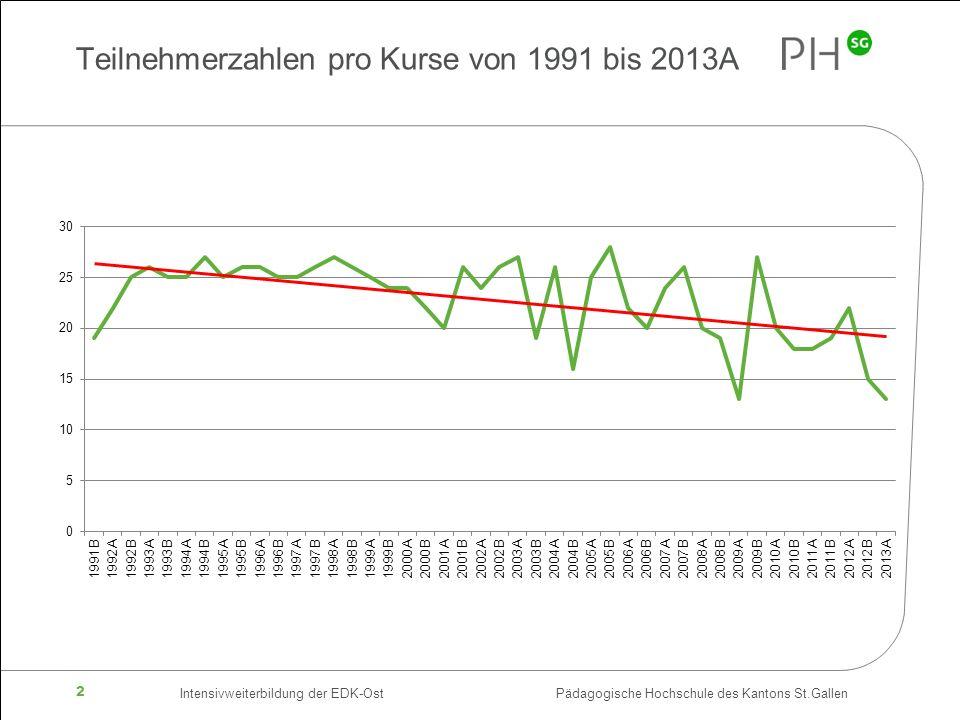 Intensivweiterbildung der EDK-Ost Pädagogische Hochschule des Kantons St.Gallen 2 Teilnehmerzahlen pro Kurse von 1991 bis 2013A