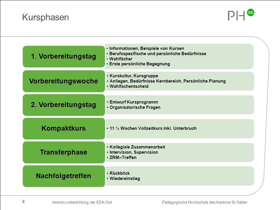 Intensivweiterbildung der EDK-Ost Pädagogische Hochschule des Kantons St.Gallen 6 Kursphasen Informationen, Beispiele von Kursen Berufsspezifische und