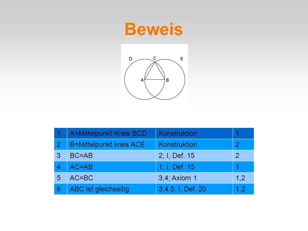 Beweis 1A=Mittelpunkt Kreis BCDKonstruktion1 2B=Mittelpunkt kreis ACEKonstruktion2 3BC=AB2; I, Def. 152 4AC=AB1; I, Def. 151 5AC=BC3,4; Axiom 11,2 6AB
