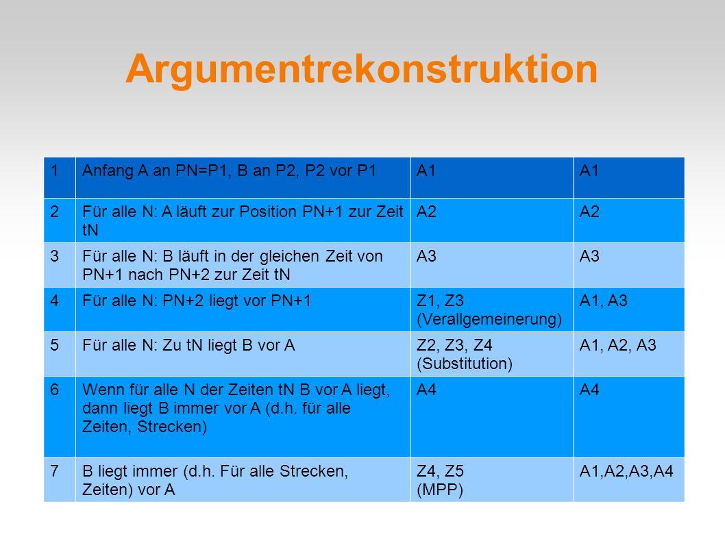 1Anfang A an PN=P1, B an P2, P2 vor P1A1 2Für alle N: A läuft zur Position PN+1 zur Zeit tN A2 3Für alle N: B läuft in der gleichen Zeit von PN+1 nach PN+2 zur Zeit tN A3 4Für alle N: PN+2 liegt vor PN+1Z1, Z3 (Verallgemeinerung) A1, A3 5Für alle N: Zu tN liegt B vor AZ2, Z3, Z4 (Substitution) A1, A2, A3 6Wenn für alle N der Zeiten tN B vor A liegt, dann liegt B immer vor A (d.h.