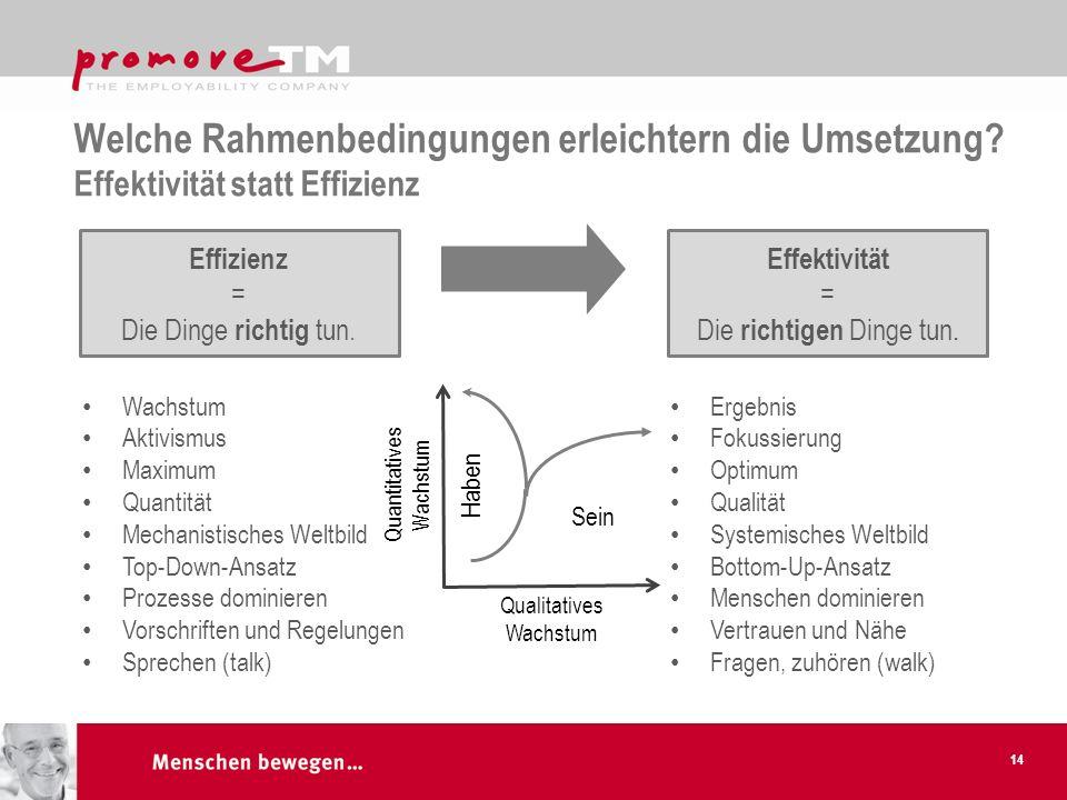 Welche Rahmenbedingungen erleichtern die Umsetzung? Effektivität statt Effizienz 14 Effizienz = Die Dinge richtig tun. Effektivität = Die richtigen Di
