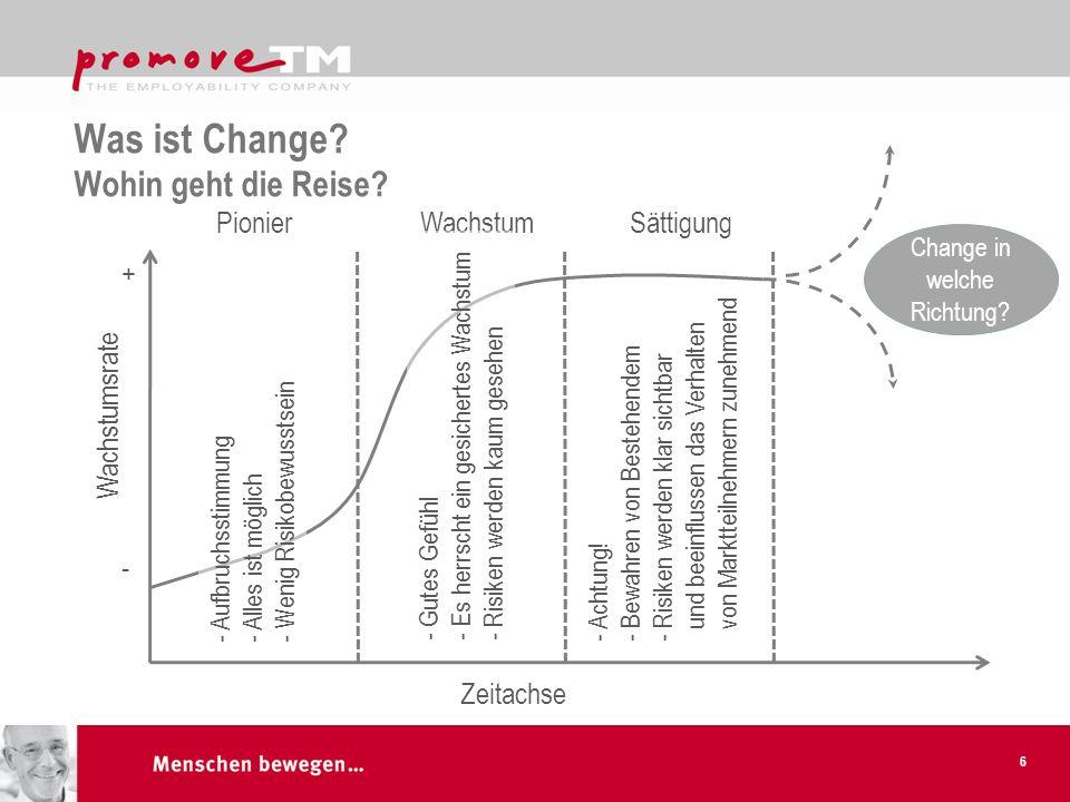 Was ist Change? Wohin geht die Reise? 6 Wachstumsrate - + Zeitachse PionierWachstumSättigung - Gutes Gefühl - Es herrscht ein gesichertes Wachstum - R