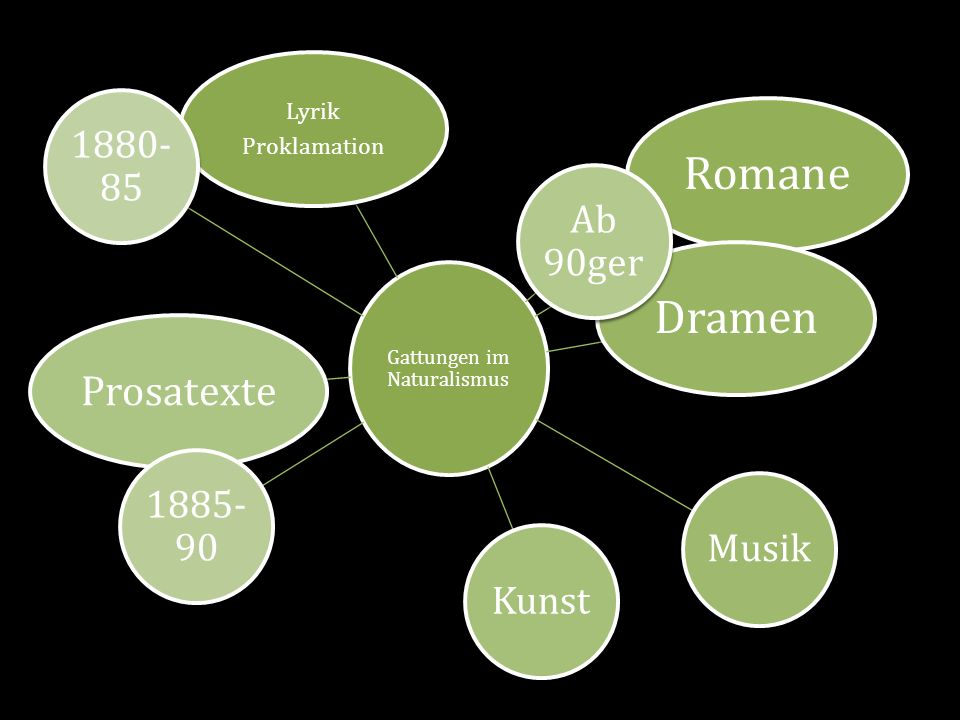 Gattungen im Naturalismus Lyrik Proklamation RomaneDramen MusikKunst Prosatexte Ab 90ger 1885- 90 1880- 85
