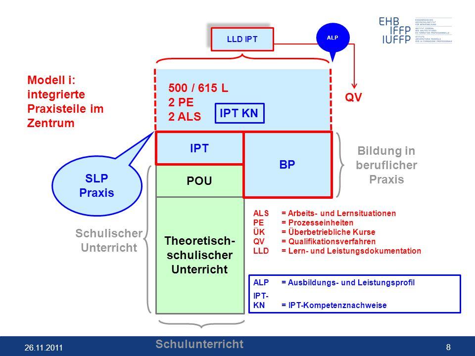 26.11.2011 8 Schulunterricht ALS= Arbeits- und Lernsituationen PE= Prozesseinheiten ÜK= Überbetriebliche Kurse QV= Qualifikationsverfahren LLD= Lern-