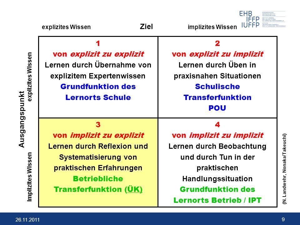 26.11.2011 9 explizites Wissen Ziel implizites Wissen Ausgangspunkt implizites Wissen explizites Wissen 4 von implizit zu implizit Lernen durch Beobac