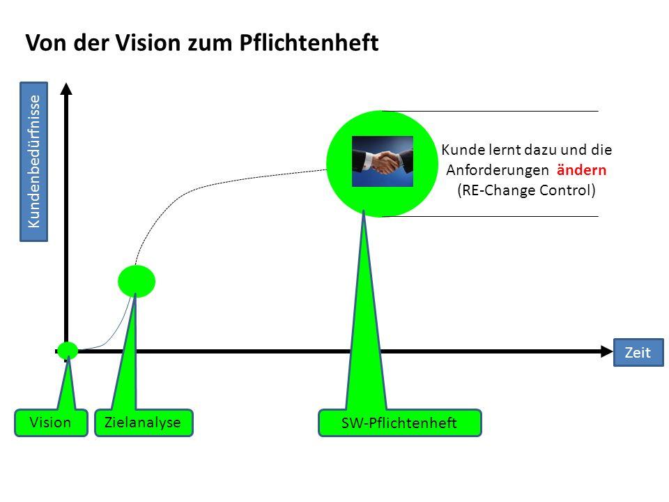 Von der Vision zum Pflichtenheft Kundenbedürfnisse Vision Zielanalyse SW-Pflichtenheft Zeit Kunde lernt dazu und die Anforderungen ändern (RE-Change C