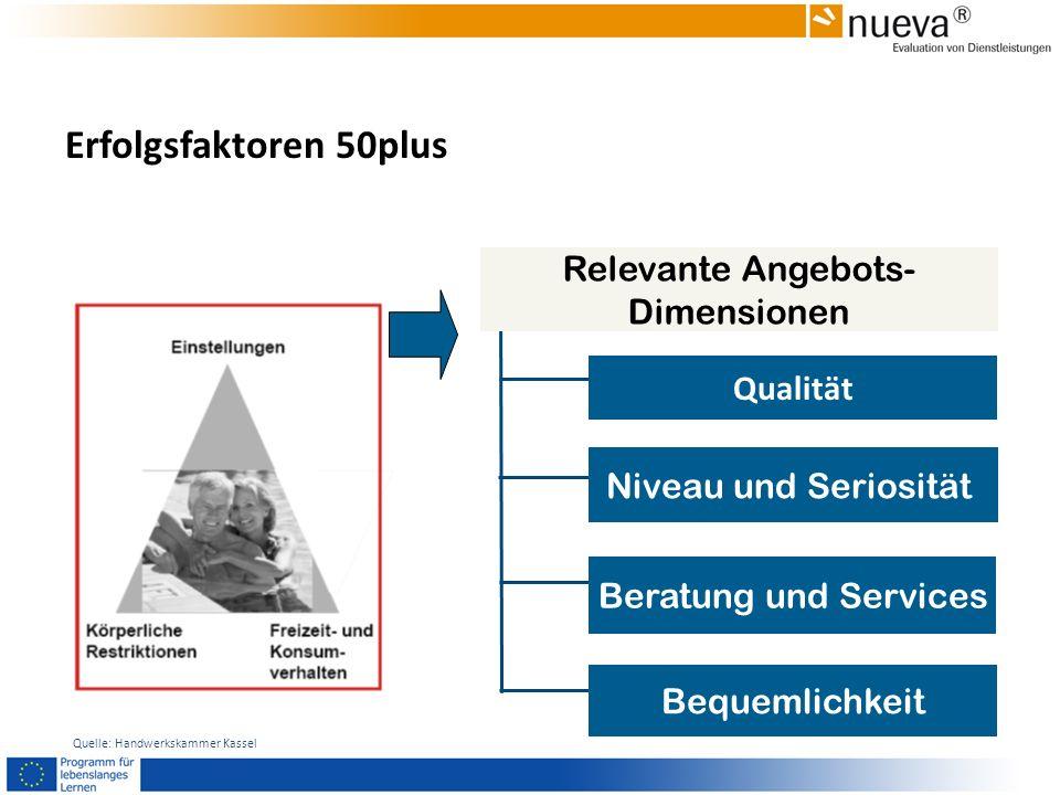 Relevante Angebots- Dimensionen Qualität Beratung und Services Niveau und Seriosität Bequemlichkeit Quelle: Handwerkskammer Kassel Erfolgsfaktoren 50p