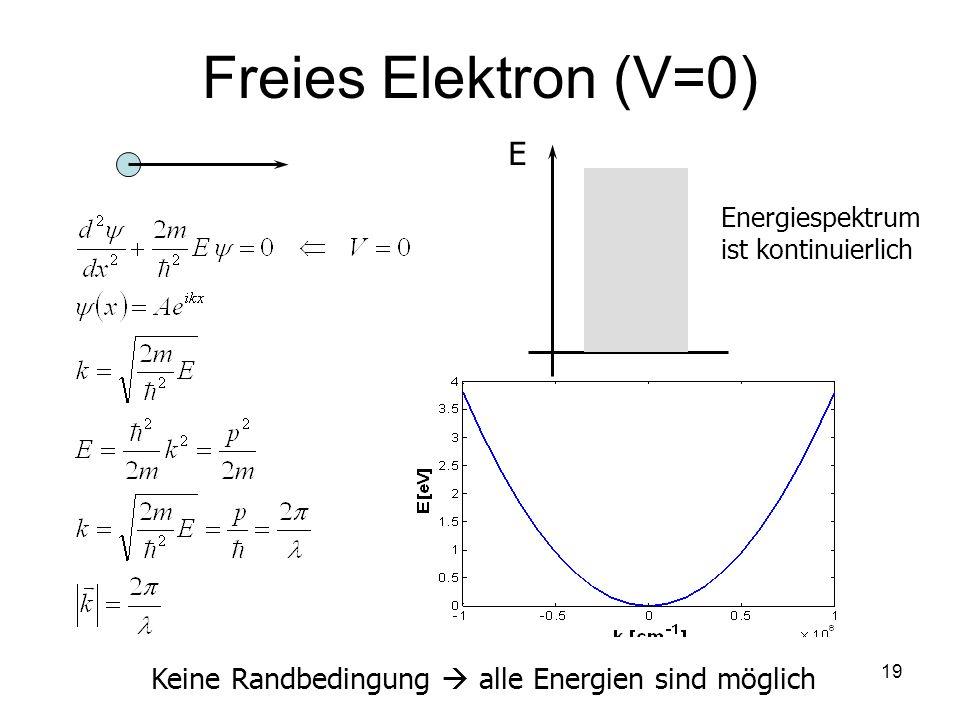 19 Freies Elektron (V=0) E Keine Randbedingung alle Energien sind möglich Energiespektrum ist kontinuierlich
