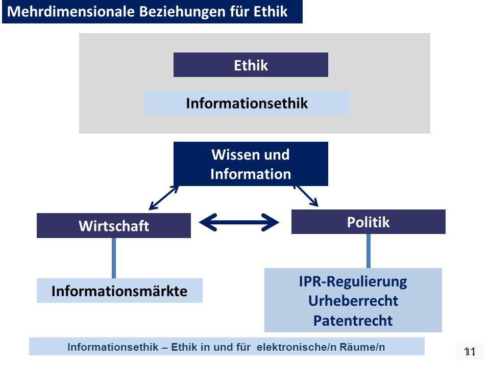 Informationsethik – Ethik in und für elektronische/n Räume/n 11 Informationsethik Ethik Mehrdimensionale Beziehungen für Ethik Wirtschaft Politik Wissen und Information Informationsmärkte IPR-Regulierung Urheberrecht Patentrecht