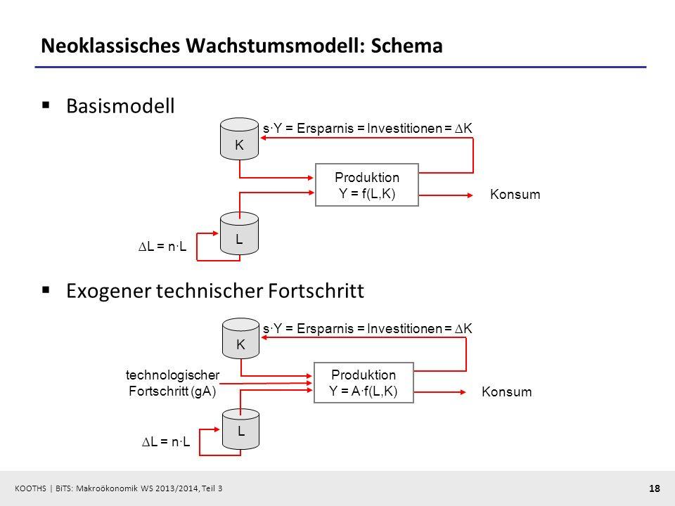 KOOTHS   BiTS: Makroökonomik WS 2013/2014, Teil 3 18 Neoklassisches Wachstumsmodell: Schema Basismodell Exogener technischer Fortschritt L K Konsum sY