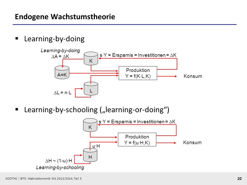 KOOTHS | BiTS: Makroökonomik WS 2013/2014, Teil 3 20 Endogene Wachstumstheorie Learning-by-doing Learning-by-schooling (learning-or-doing) L K Konsum sY = Ersparnis = Investitionen = K Produktion Y = f(KL,K) L = nL A=K Learning-by-doing A = K H K Konsum sY = Ersparnis = Investitionen = K Produktion Y = f(uH,K) H ~ (1-u)H uH Learning-by-schooling