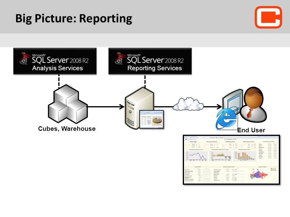 Big Picture: Reporting End User Cubes, Warehouse Analysis ServicesReporting Services