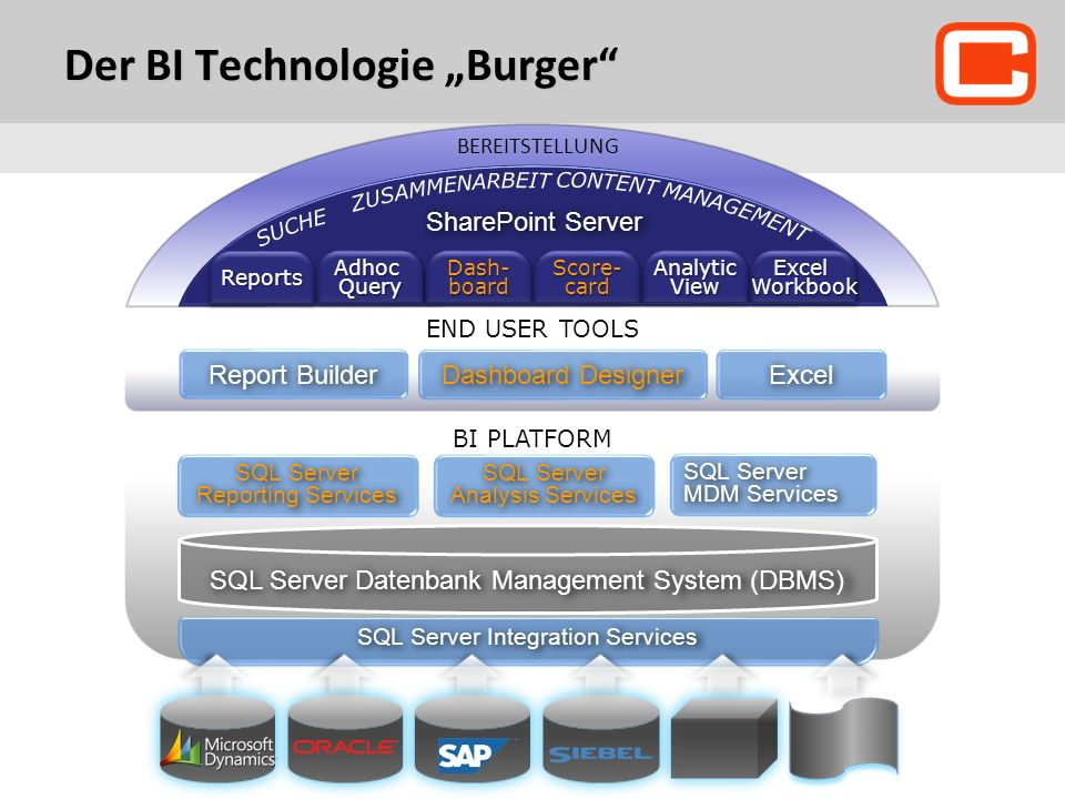 Der BI Technologie Burger END USER TOOLS Report Builder BI PLATFORM SQL Server Integration Services SharePoint Server BEREITSTELLUNG ReportsReportsAdhocQueryAdhocQuery Dash- board Score- card AnalyticViewAnalyticViewExcelWorkbookExcelWorkbook SQL Server Datenbank Management System (DBMS) SQL Server Reporting Services SQL Server Analysis Services SQL Server MDM Services Dashboard Designer Excel