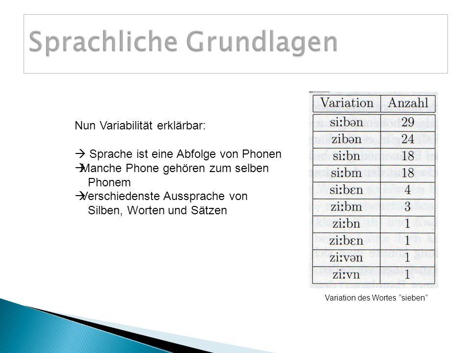 Nun Variabilität erklärbar: Sprache ist eine Abfolge von Phonen Manche Phone gehören zum selben Phonem Verschiedenste Aussprache von Silben, Worten und Sätzen Variation des Wortes sieben