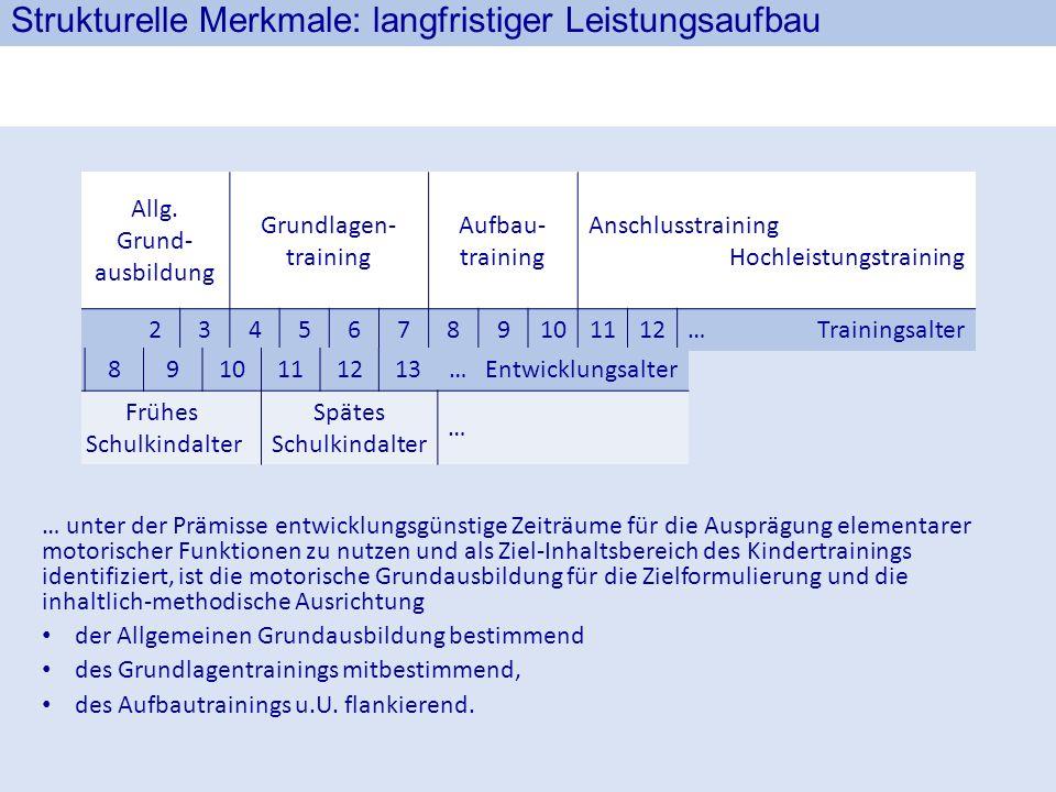 Allg. Grund- ausbildung Grundlagen- training Aufbau- training Anschlusstraining Hochleistungstraining 23456789101112…Trainingsalter 345678910111213… E