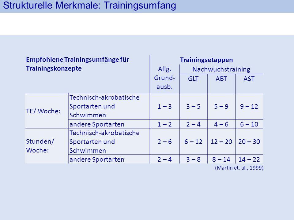 Strukturelle Merkmale: Trainingsumfang Empfohlene Trainingsumfänge für Trainingskonzepte Trainingsetappen Allg. Grund ausb. Nachwuchstraining GLTABTA