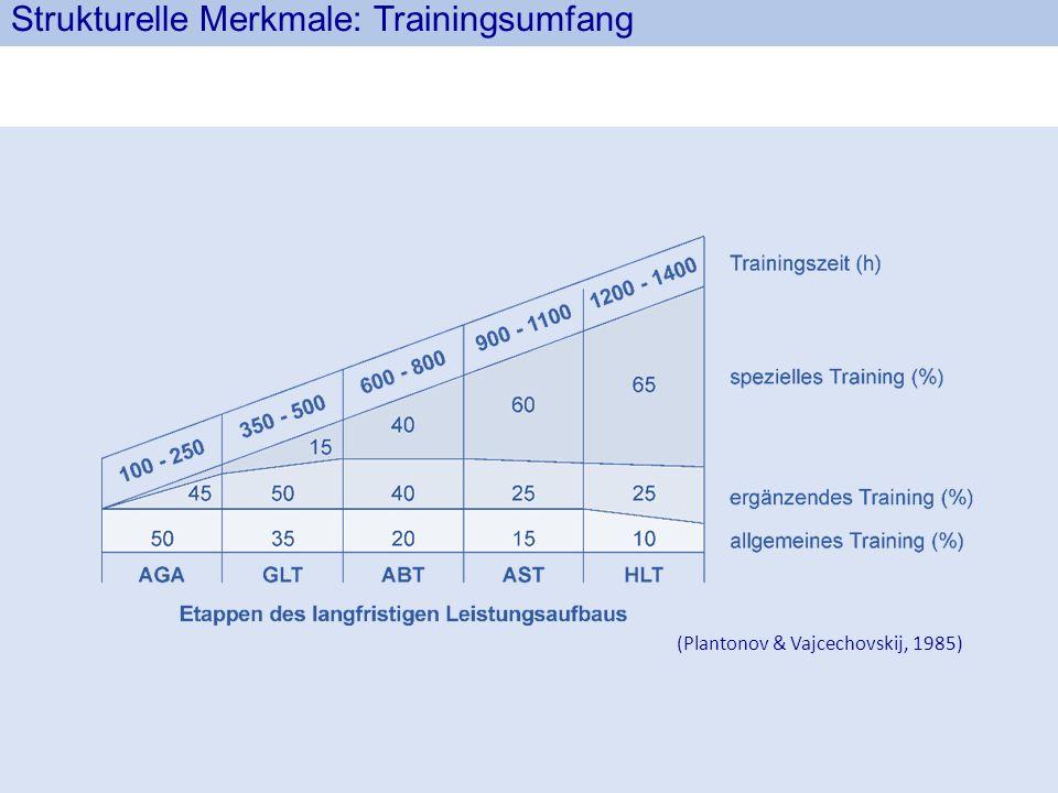 (Plantonov & Vajcechovskij, 1985) Strukturelle Merkmale: Trainingsumfang