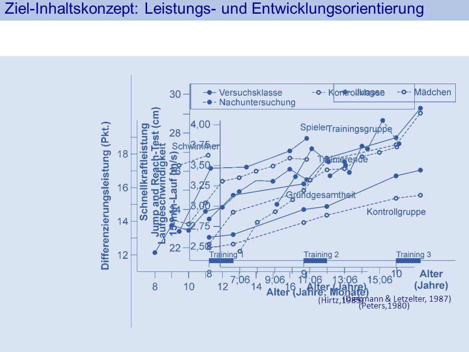 Ziel-Inhaltskonzept: Leistungs- und Entwicklungsorientierung (Diekmann & Letzelter, 1987) (Hirtz,1985) (Peters,1980)