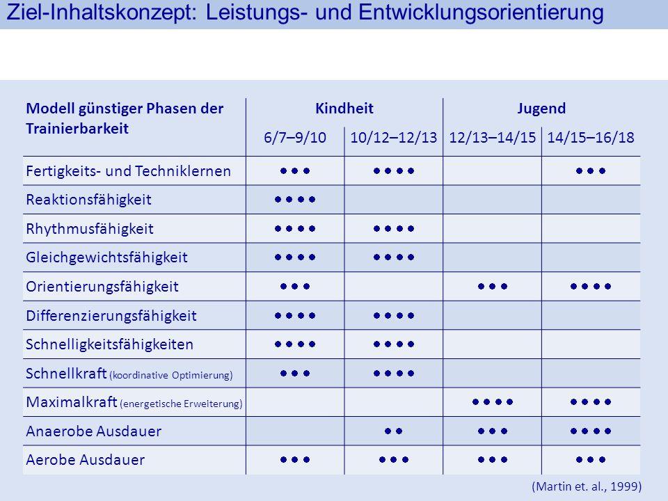 Ziel-Inhaltskonzept: Leistungs- und Entwicklungsorientierung Modell günstiger Phasen der Trainierbarkeit KindheitJugend 6/7–9/1010/12–12/1312/13–14/15