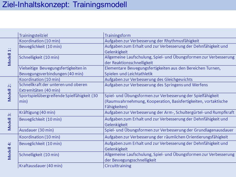 Ziel-Inhaltskonzept: Trainingsmodell TrainingsteilzielTrainingsform Modell 1: Koordination (10 min)Aufgaben zur Verbesserung der Rhythmusfähigkeit Bew