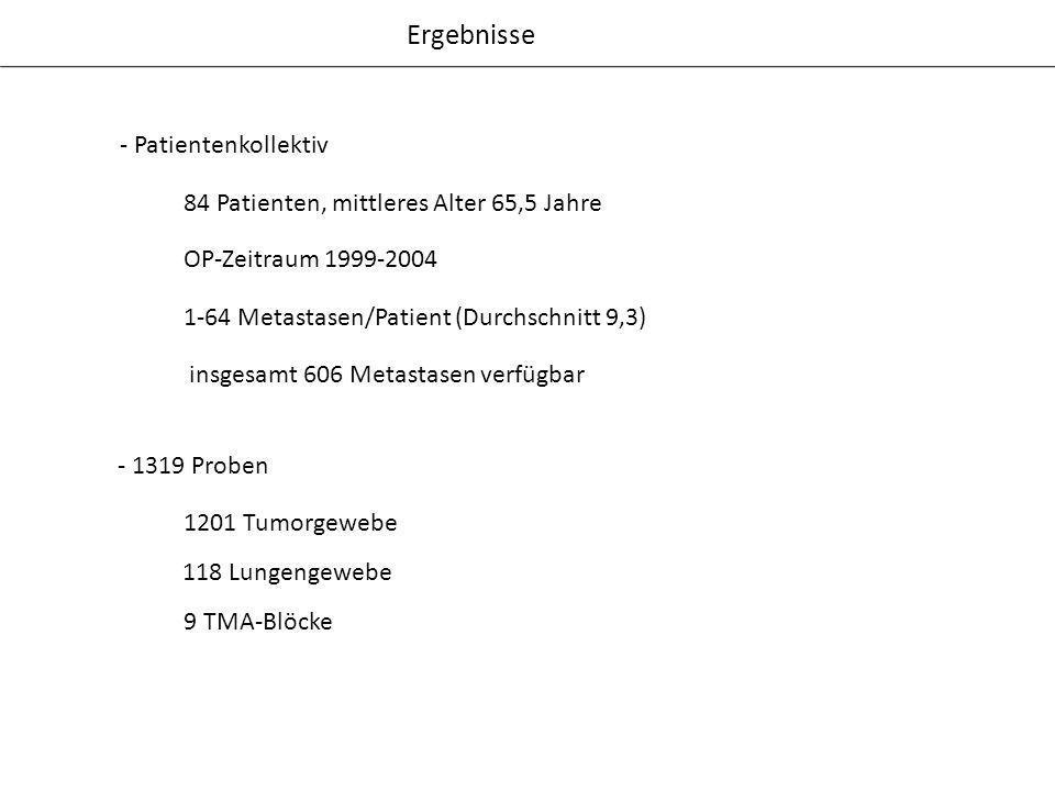 Ergebnisse 9 TMA-Blöcke 84 Patienten, mittleres Alter 65,5 Jahre OP-Zeitraum 1999-2004 insgesamt 606 Metastasen verfügbar - 1319 Proben - Patientenkol