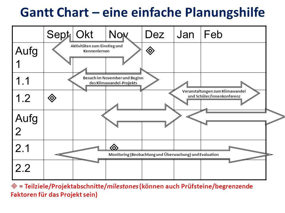 Gantt Chart – eine einfache Planungshilfe SeptOktNovDezJanFeb Aufg 1 1.1 1.2 Aufg 2 2.1 2.2 = Teilziele/Projektabschnitte/milestones (können auch Prüf