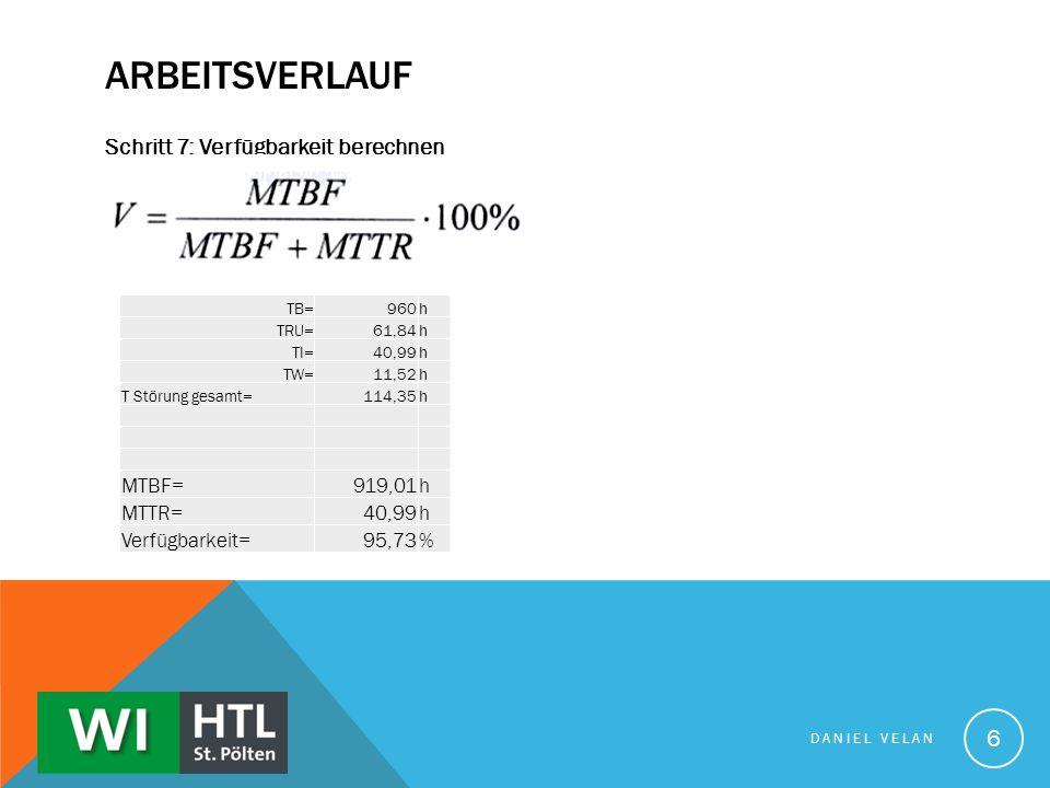 ARBEITSVERLAUF Schritt 7: Verfügbarkeit berechnen DANIEL VELAN 6 TB=960h TRU=61,84h TI=40,99h TW=11,52h T Störung gesamt=114,35h MTBF=919,01h MTTR=40,